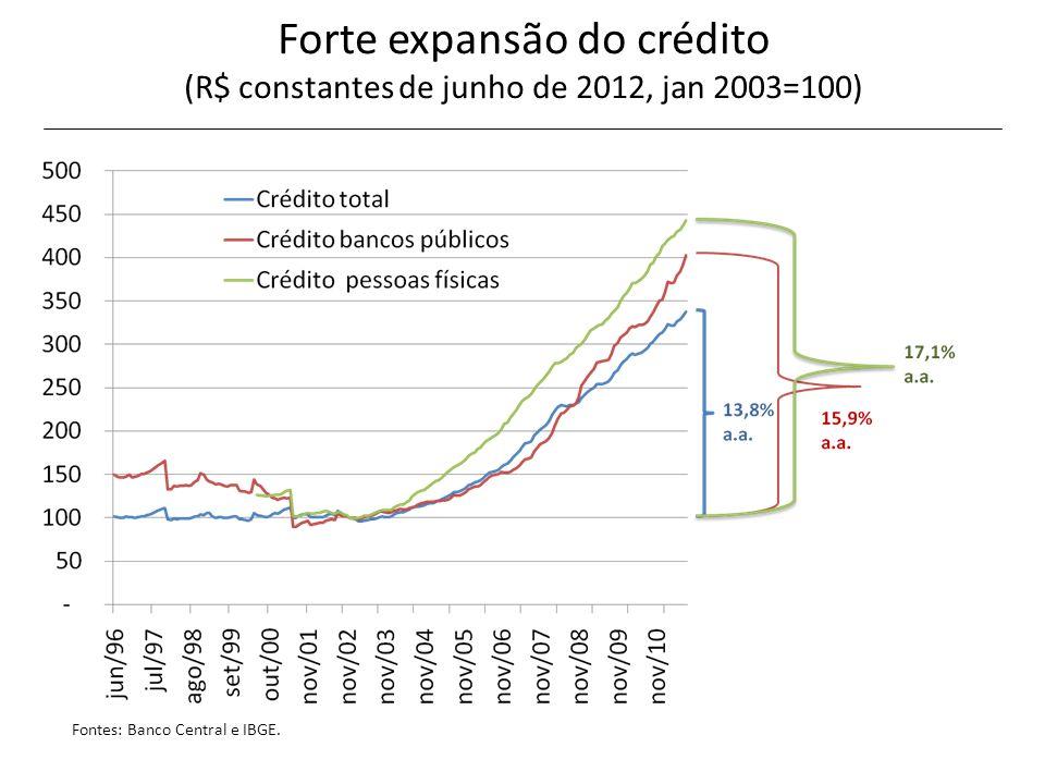 Influência do contexto externo O crescimento do PIB da America Latin subiu de 2.1% a.a.