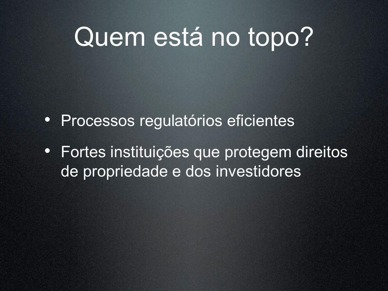 Quem está no topo? Processos regulatórios eficientes Fortes instituições que protegem direitos de propriedade e dos investidores