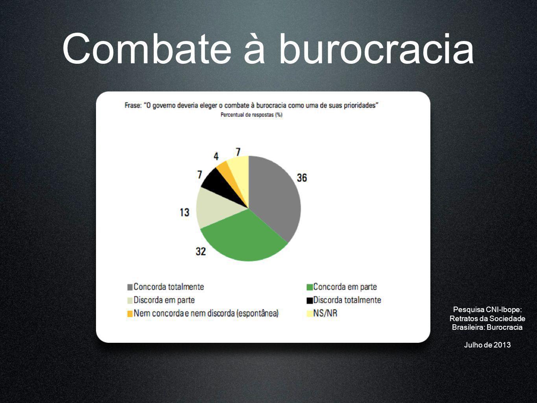 Combate à burocracia Pesquisa CNI-Ibope: Retratos da Sociedade Brasileira: Burocracia Julho de 2013