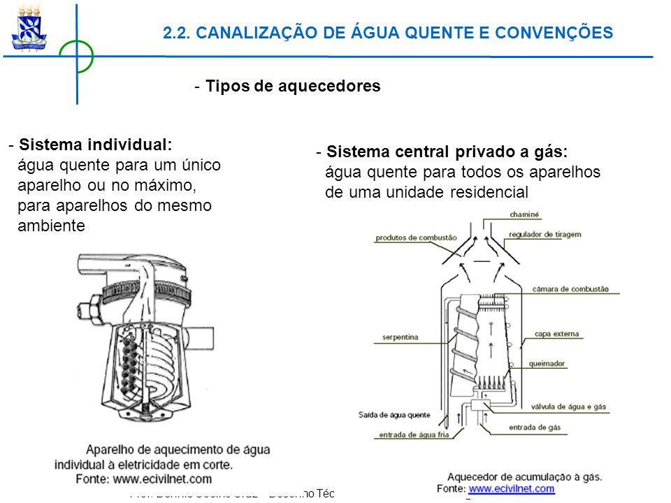Prof. Dennis Coelho Cruz – Desenho Técnico e CAD – dennis.cruz@ufba.br - Tipos de aquecedores - Sistema individual: água quente para um único aparelho