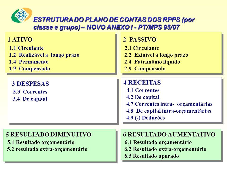 ESTRUTURA DO PLANO DE CONTAS DOS RPPS (por classe e grupo) – NOVO ANEXO I - PT/MPS 95/07 1 ATIVO 1.1 Circulante 1.2 Realizável a longo prazo 1.4 Permanente 1.9 Compensado 1 ATIVO 1.1 Circulante 1.2 Realizável a longo prazo 1.4 Permanente 1.9 Compensado 2 PASSIVO 2.1 Circulante 2.2 Exigível a longo prazo 2.4 Patrimônio líquido 2.9 Compensado 2 PASSIVO 2.1 Circulante 2.2 Exigível a longo prazo 2.4 Patrimônio líquido 2.9 Compensado RECEITAS 4 RECEITAS 4.1 Correntes 4.2 De capital 4.7 Correntes intra- orçamentárias 4.8 De capital intra-orçamentárias 4.9 (-) Deduções RECEITAS 4 RECEITAS 4.1 Correntes 4.2 De capital 4.7 Correntes intra- orçamentárias 4.8 De capital intra-orçamentárias 4.9 (-) Deduções DESPESAS 3 DESPESAS 3.3 Correntes 3.4 De capital DESPESAS 3 DESPESAS 3.3 Correntes 3.4 De capital RESULTADODIMINUTIVO 5 RESULTADO DIMINUTIVO 5.1 Resultado orçamentário 5.2 resultado extra-orçamentário RESULTADODIMINUTIVO 5 RESULTADO DIMINUTIVO 5.1 Resultado orçamentário 5.2 resultado extra-orçamentário RESULTADO AUMENTATIVO 6 RESULTADO AUMENTATIVO 6.1 Resultado orçamentário 6.2 Resultado extra-orçamentário 6.3 Resultado apurado RESULTADO AUMENTATIVO 6 RESULTADO AUMENTATIVO 6.1 Resultado orçamentário 6.2 Resultado extra-orçamentário 6.3 Resultado apurado