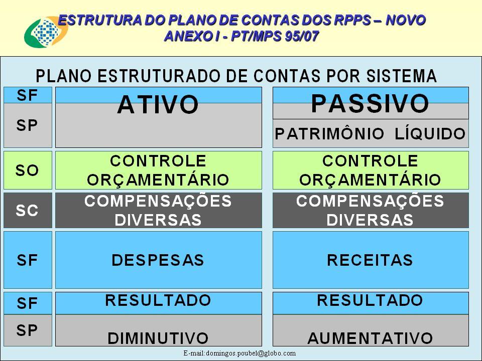 ESTRUTURA DO PLANO DE CONTAS DOS RPPS – NOVO ANEXO I - PT/MPS 95/07