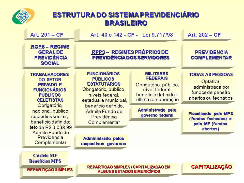 ESTRUTURA DO SISTEMA PREVIDENCIÁRIO BRASILEIRO TRABALHADORES DO SETOR PRIVADO E FUNCIONÁRIOS PÚBLICOS CELETISTAS Obrigatório, nacional, público, subsídiossociais, benefíciodefinido: tetode R$ 2.508,72.