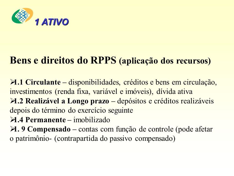 Bens e direitos do RPPS (aplicação dos recursos) 1.1 Circulante 1.1 Circulante – disponibilidades, créditos e bens em circulação, investimentos (renda