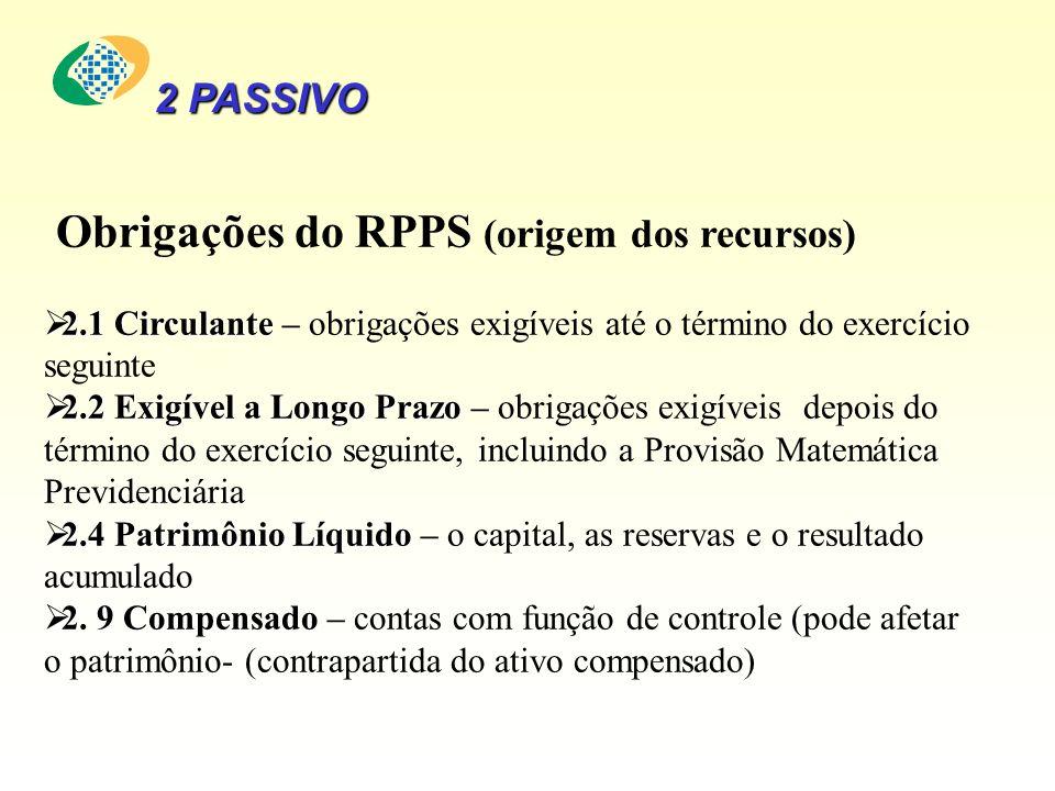 Obrigações do RPPS (origem dos recursos) 2.1 Circulante 2.1 Circulante – obrigações exigíveis até o término do exercício seguinte 2.2 Exigível a Longo Prazo 2.2 Exigível a Longo Prazo – obrigações exigíveis depois do término do exercício seguinte, incluindo a Provisão Matemática Previdenciária 2.4 Patrimônio Líquido 2.4 Patrimônio Líquido – o capital, as reservas e o resultado acumulado 2.