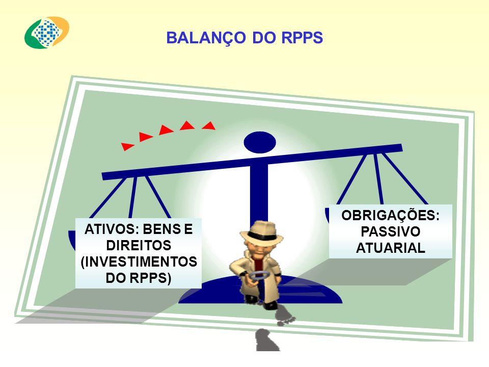 BALANÇO DO RPPS ATIVOS: BENS E DIREITOS (INVESTIMENTOS DO RPPS) OBRIGAÇÕES: PASSIVO ATUARIAL