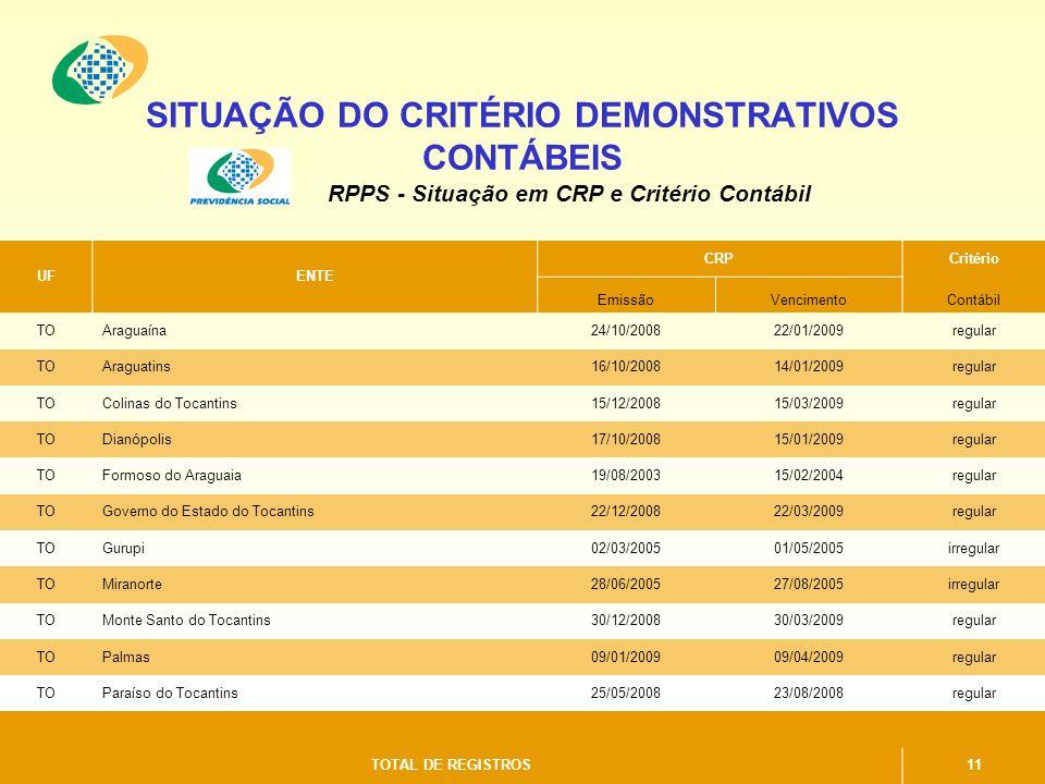 SITUAÇÃO DO CRITÉRIO DEMONSTRATIVOS CONTÁBEIS RPPS - Situação em CRP e Critério Contábil UFENTE CRPCritério EmissãoVencimentoContábil TOAraguaína24/10/200822/01/2009regular TOAraguatins16/10/200814/01/2009regular TOColinas do Tocantins15/12/200815/03/2009regular TODianópolis17/10/200815/01/2009regular TOFormoso do Araguaia19/08/200315/02/2004regular TOGoverno do Estado do Tocantins22/12/200822/03/2009regular TOGurupi02/03/200501/05/2005irregular TOMiranorte28/06/200527/08/2005irregular TOMonte Santo do Tocantins30/12/200830/03/2009regular TOPalmas09/01/200909/04/2009regular TOParaíso do Tocantins25/05/200823/08/2008regular TOTAL DE REGISTROS11