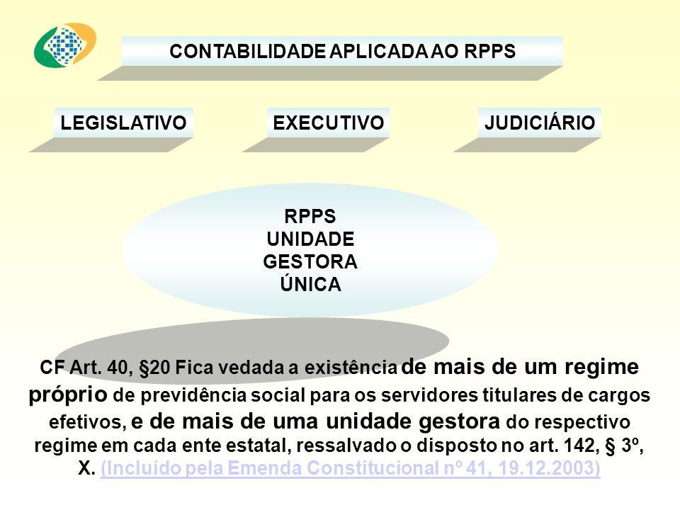 RPPS UNIDADE GESTORA ÚNICA CF Art. 40, §20 Fica vedada a existência de mais de um regime próprio de previdência social para os servidores titulares de
