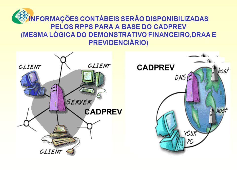 INFORMAÇÕES CONTÁBEIS SERÃO DISPONIBILIZADAS PELOS RPPS PARA A BASE DO CADPREV (MESMA LÓGICA DO DEMONSTRATIVO FINANCEIRO,DRAA E PREVIDENCIÁRIO) CADPREV