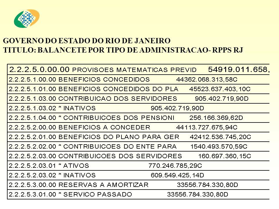 GOVERNO DO ESTADO DO RIO DE JANEIRO TITULO: BALANCETE POR TIPO DE ADMINISTRACAO- RPPS RJ
