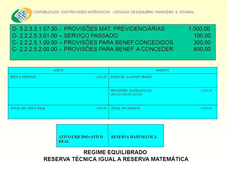CONTABILIZAÇÃO DAS PROVISÕES MATÉMATICAS – SITUAÇÃO DE EQUILÍBRIO FINANCEIRO E ATUARIAL D- 5.2.3.3.1.07.30 - PROVISÕES MAT. PREVIDENCIÁRIAS 1.000,00 D