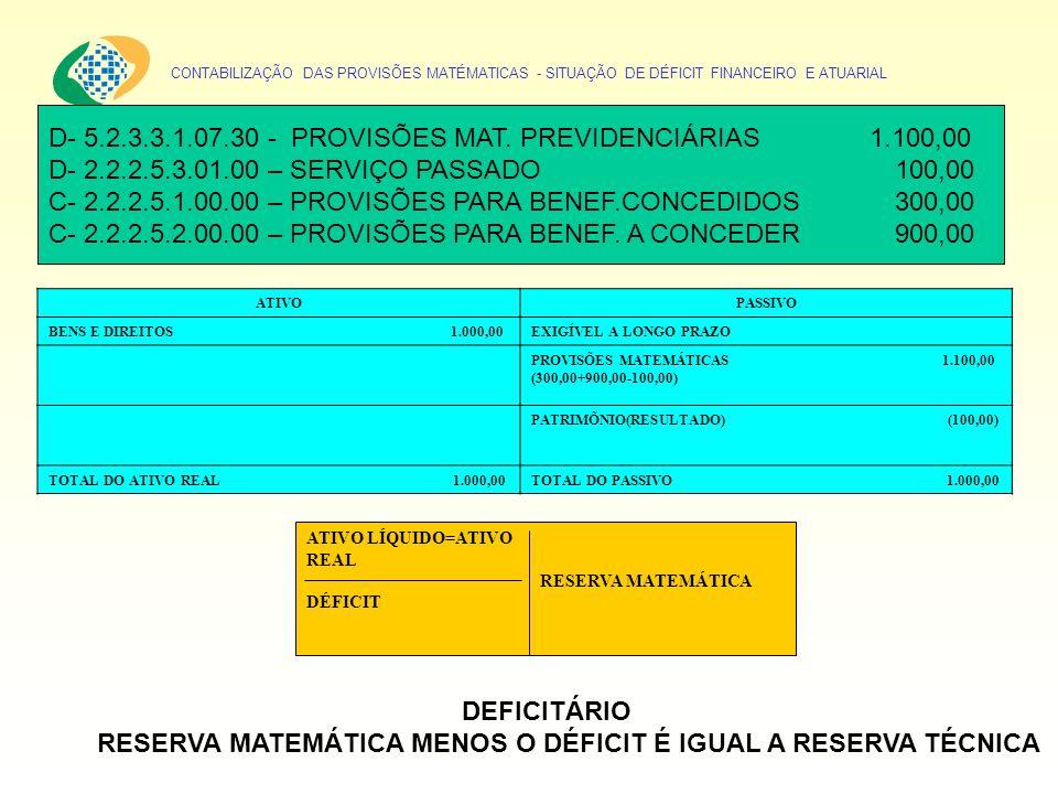 CONTABILIZAÇÃO DAS PROVISÕES MATÉMATICAS - SITUAÇÃO DE DÉFICIT FINANCEIRO E ATUARIAL D- 5.2.3.3.1.07.30 - PROVISÕES MAT. PREVIDENCIÁRIAS 1.100,00 D- 2