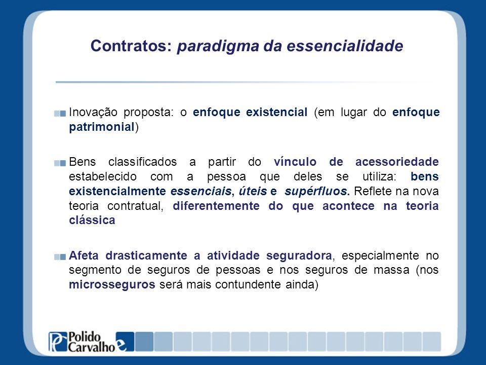 Contratos: paradigma da essencialidade Inovação proposta: o enfoque existencial (em lugar do enfoque patrimonial) Bens classificados a partir do víncu