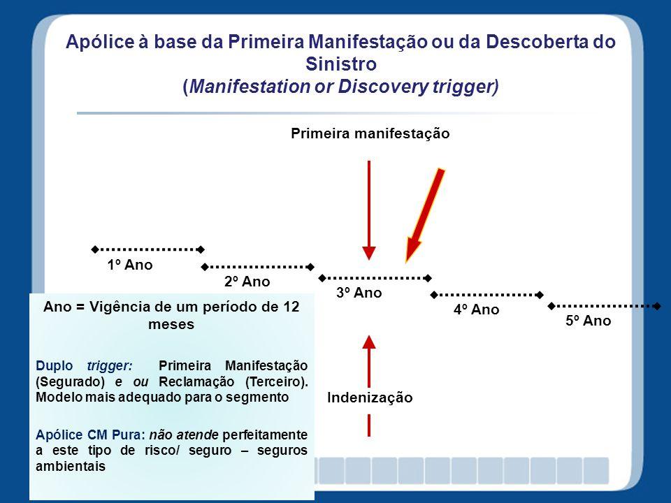 Apólice à base da Primeira Manifestação ou da Descoberta do Sinistro (Manifestation or Discovery trigger) 1º Ano 2º Ano 4º Ano 5º Ano Primeira manifes