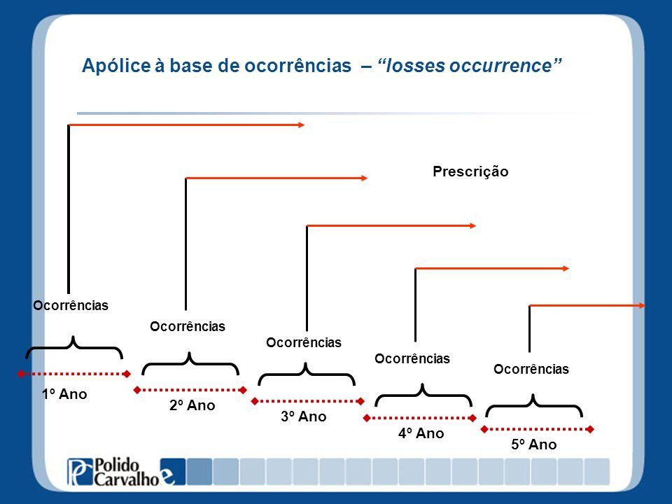 Período do Contrato Vigência das apólices Risk attaching: O Ressegurador participa dos riscos aceitos e renovados pelo Ressegurado na vigência do contrato de resseguro.