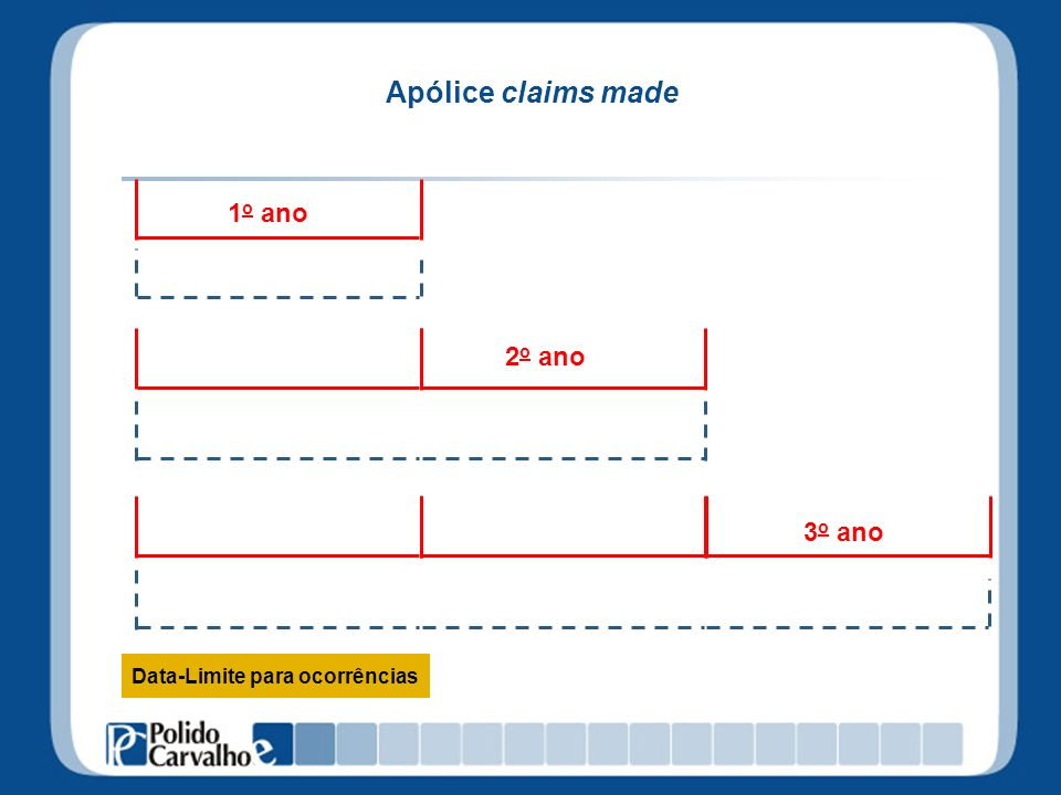 3 o ano Apólice claims made 1 o ano 2 o ano cobertura Data-Limite para ocorrências