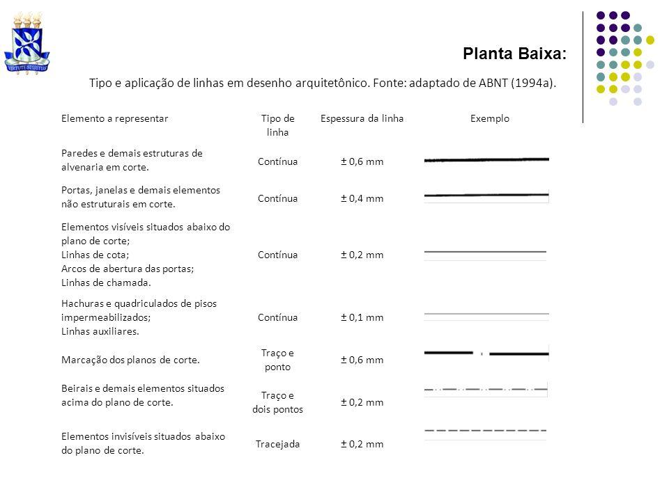 Tipo e aplicação de linhas em desenho arquitetônico. Fonte: adaptado de ABNT (1994a). Elemento a representar Tipo de linha Espessura da linhaExemplo P