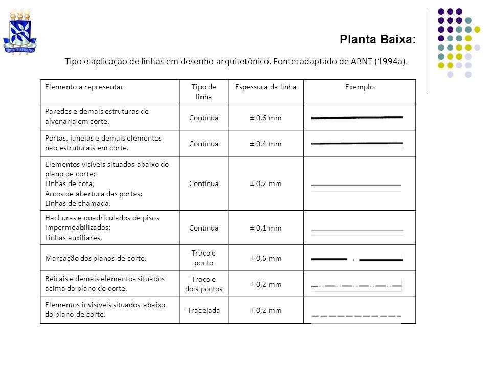 Tipo e aplicação de linhas em desenho arquitetônico. Fonte: adaptado de ABNT (1994a). Elemento a representarTipo de linha Espessura da linhaExemplo Pa