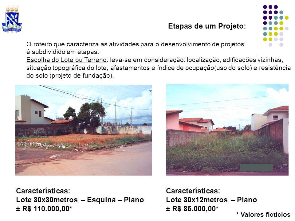 Etapas de um Projeto: Lote do meio Características: Lote 30x12metros – Plano ± R$ 85.000,00* Vizinhança * Valores fictícios