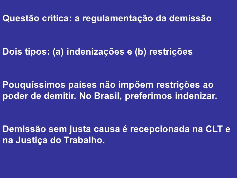 Questão crítica: a regulamentação da demissão Dois tipos: (a) indenizações e (b) restrições Pouquíssimos países não impõem restrições ao poder de demi