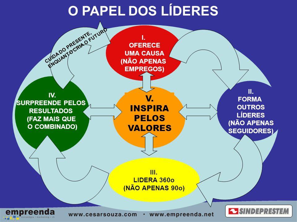 I. OFERECE UMA CAUSA (NÃO APENAS EMPREGOS) III. LIDERA 360o (NÃO APENAS 90o) IV.