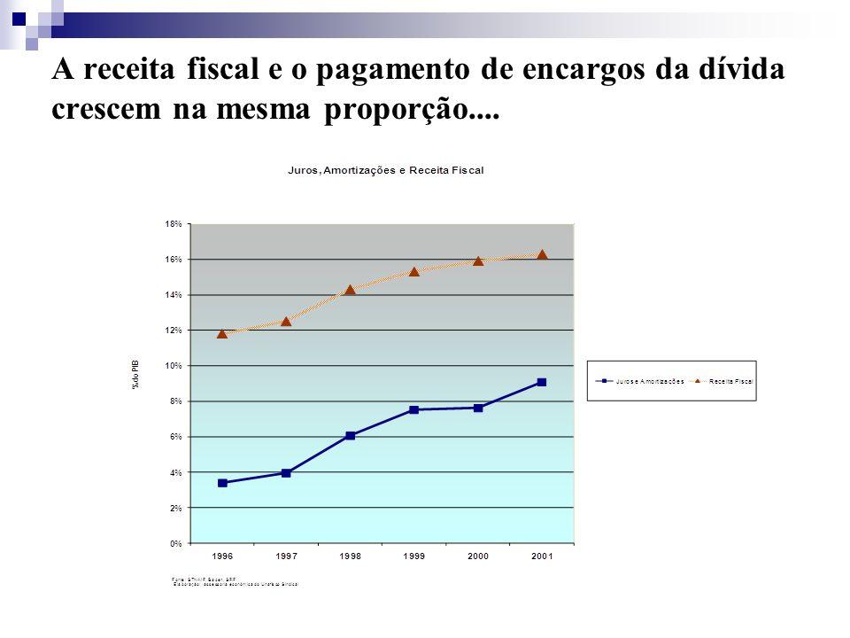 A receita fiscal e o pagamento de encargos da dívida crescem na mesma proporção....
