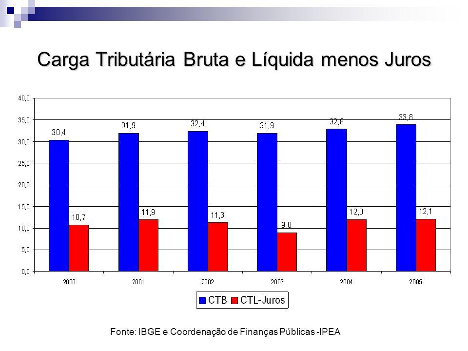 Carga Tributária Bruta e Líquida menos Juros Fonte: IBGE e Coordenação de Finanças Públicas -IPEA