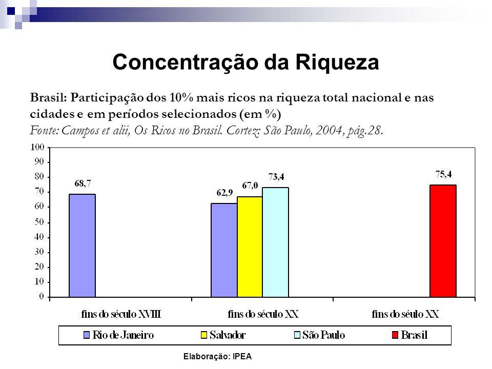 Concentração da Riqueza Brasil: Participação dos 10% mais ricos na riqueza total nacional e nas cidades e em períodos selecionados (em %) Fonte: Campo