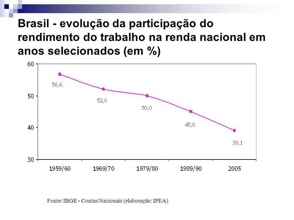 Brasil - evolução da participação do rendimento do trabalho na renda nacional em anos selecionados (em %) Fonte: IBGE - Contas Nacionais (elaboração: