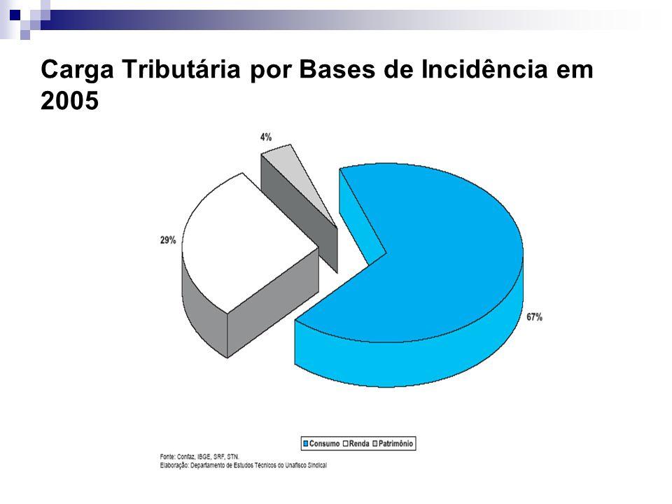 Carga Tributária por Bases de Incidência em 2005