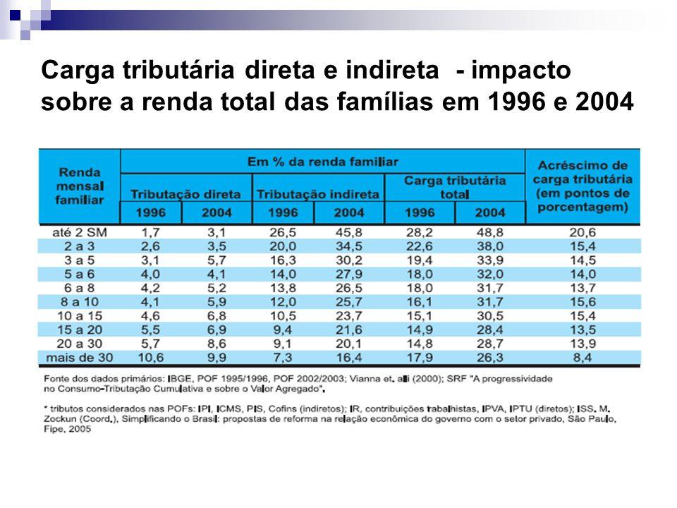 Carga tributária direta e indireta - impacto sobre a renda total das famílias em 1996 e 2004