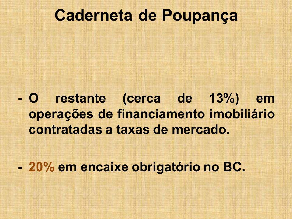 Caderneta de Poupança -O restante (cerca de 13%) em operações de financiamento imobiliário contratadas a taxas de mercado. -20% em encaixe obrigatório