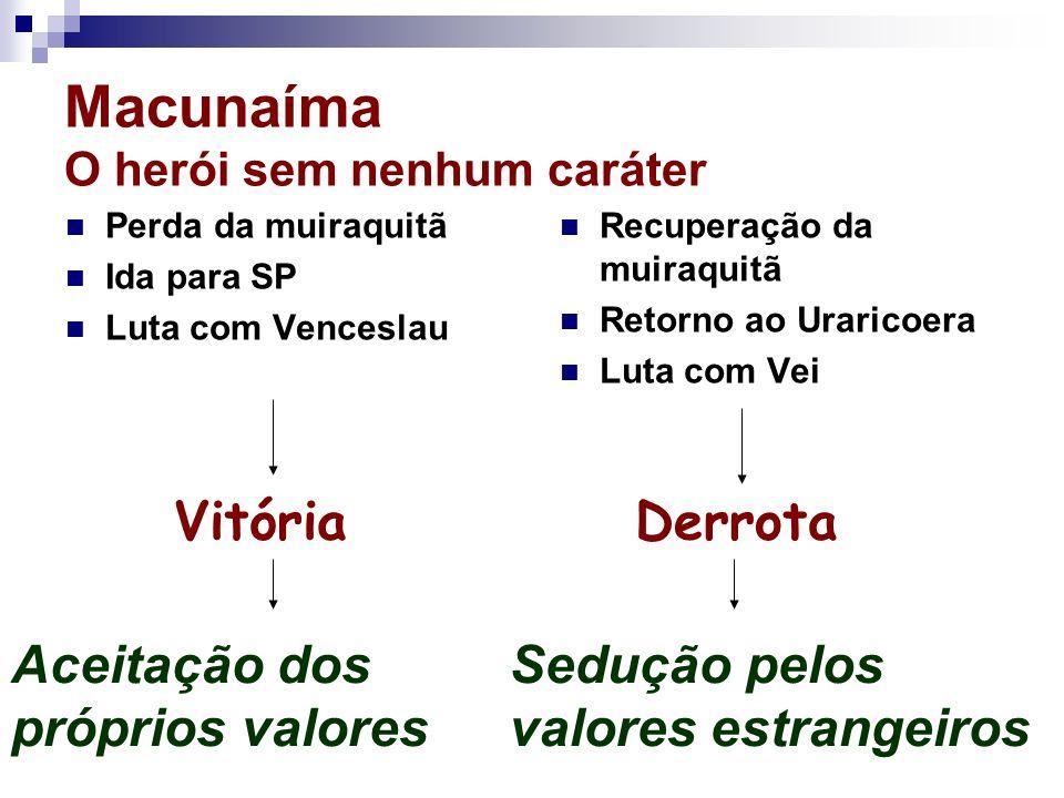 Macunaíma O herói sem nenhum caráter Perda da muiraquitã Ida para SP Luta com Venceslau Recuperação da muiraquitã Retorno ao Uraricoera Luta com Vei V