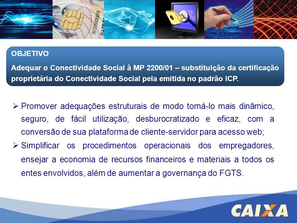 Conteúdo Programático Conectividade Social ICP - Nova Plataforma Acesso ao Canal de Relacionamento; Registro; Validade, Revogação e Bloqueio do Registro.