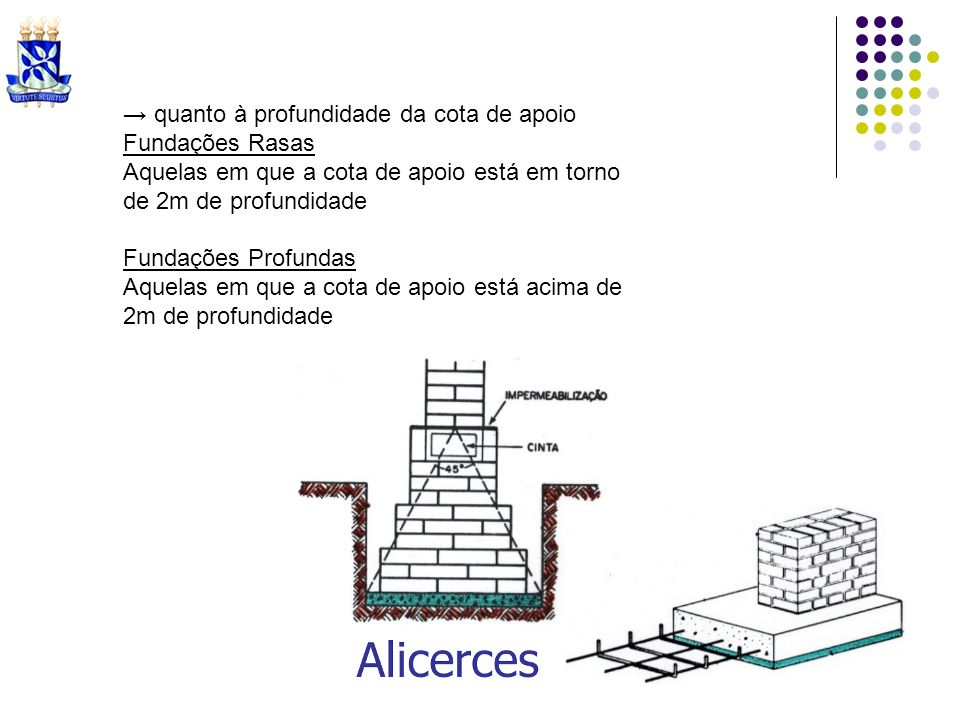 > Alvenaria (de bloco de concreto, cerâmica, sílico-calcária, etc...) Inicialmente: associado à construção de habitações de interesse social Médio Porte Médio - Alto Porte*