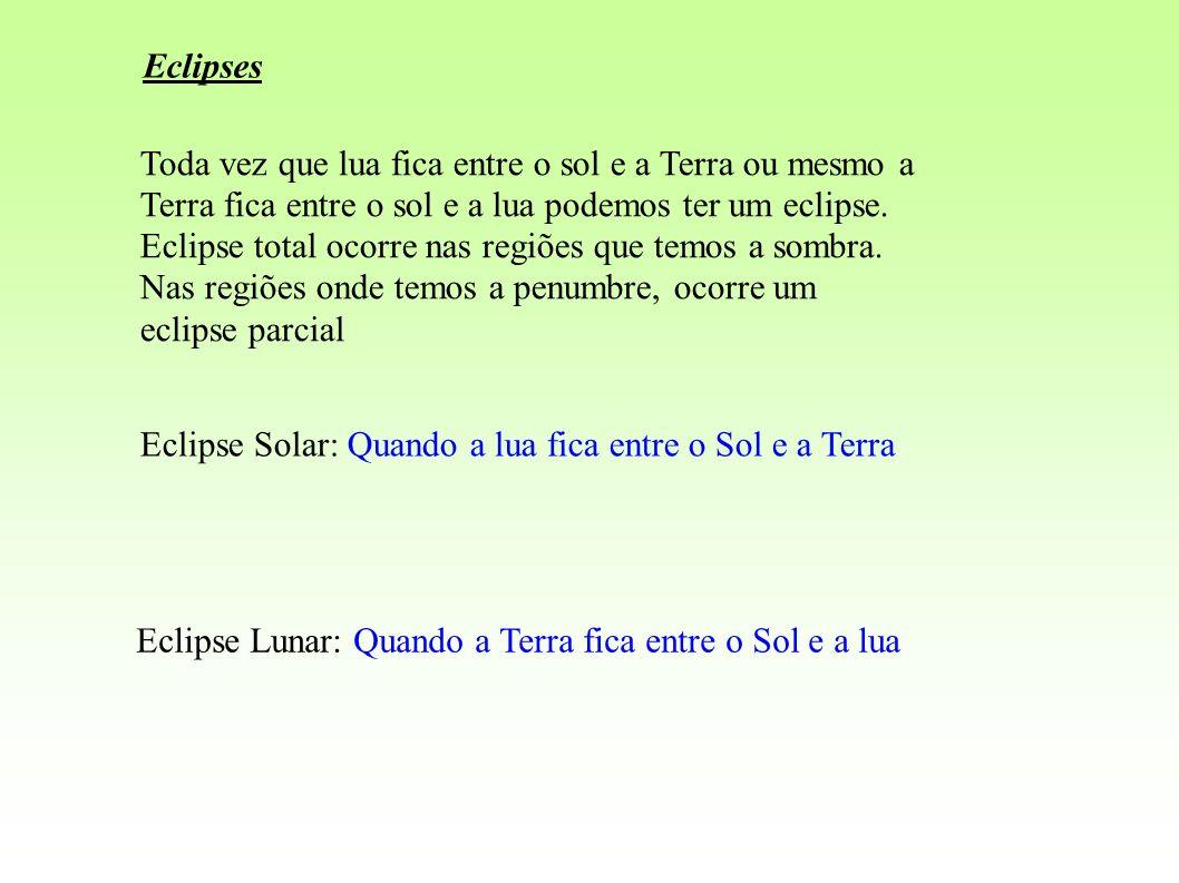 Eclipses Toda vez que lua fica entre o sol e a Terra ou mesmo a Terra fica entre o sol e a lua podemos ter um eclipse.