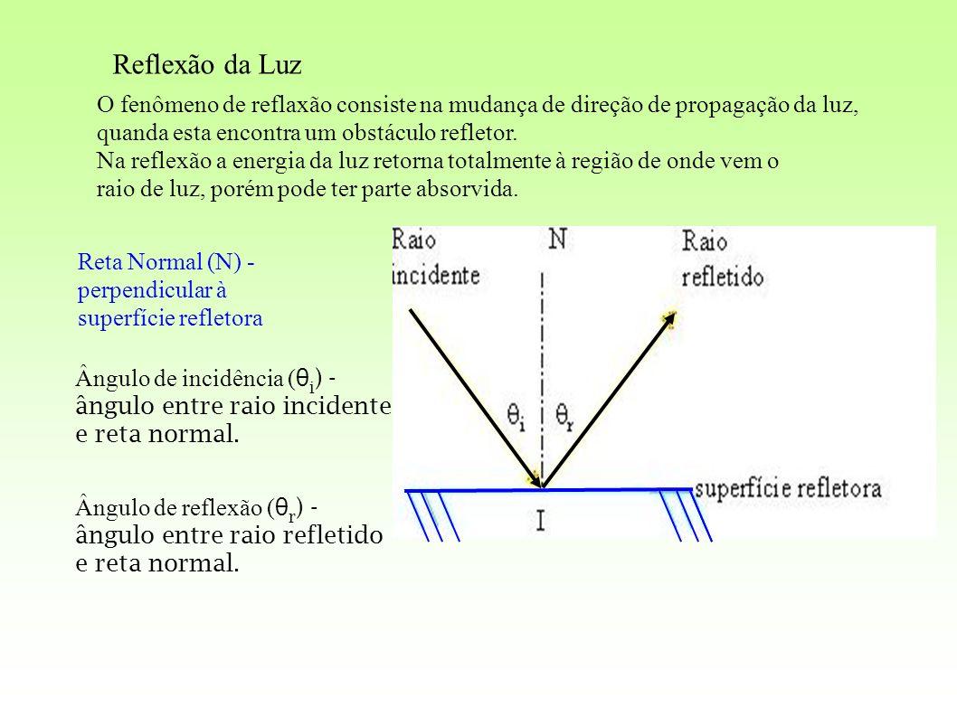 Reflexão da Luz O fenômeno de reflaxão consiste na mudança de direção de propagação da luz, quanda esta encontra um obstáculo refletor. Na reflexão a