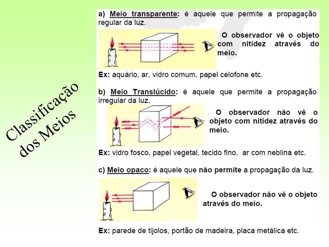 F 2ª ) Todo raio de luz que incide numa direção que passa pelo FOCO principal reflete-se paralelamente ao eixo principal.