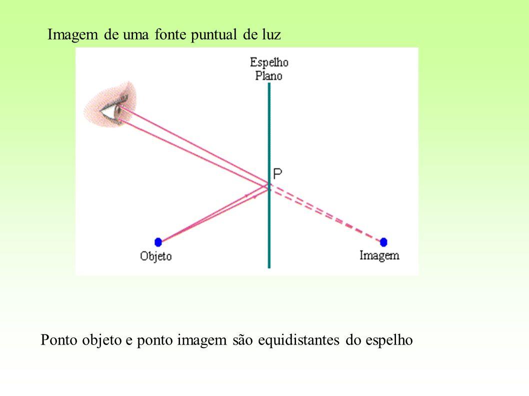 Imagem de uma fonte puntual de luz Ponto objeto e ponto imagem são equidistantes do espelho