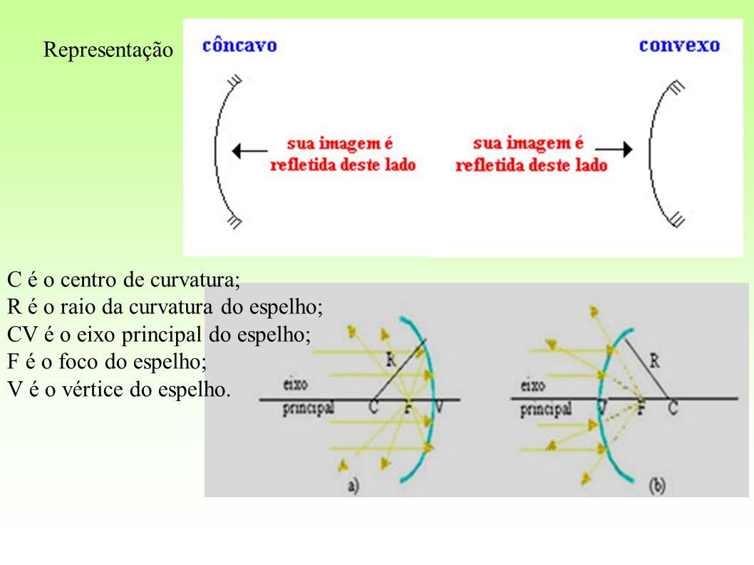 Representação C é o centro de curvatura; R é o raio da curvatura do espelho; CV é o eixo principal do espelho; F é o foco do espelho; V é o vértice do