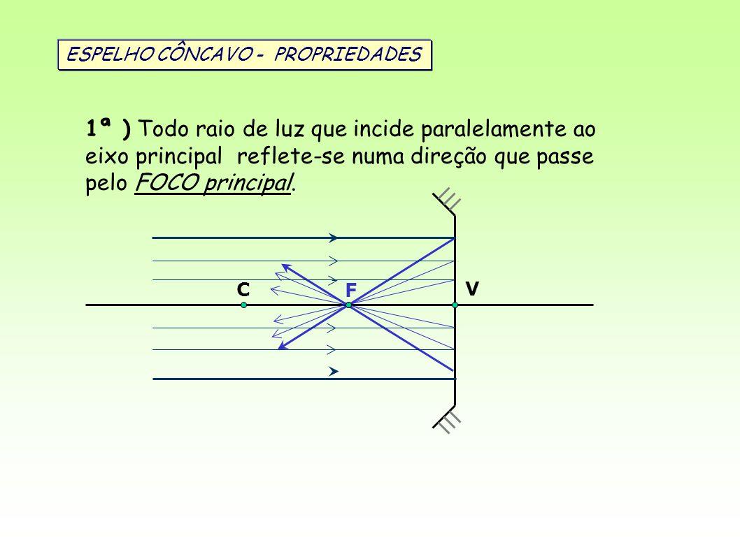 V C F ESPELHO CÔNCAVO - PROPRIEDADES.