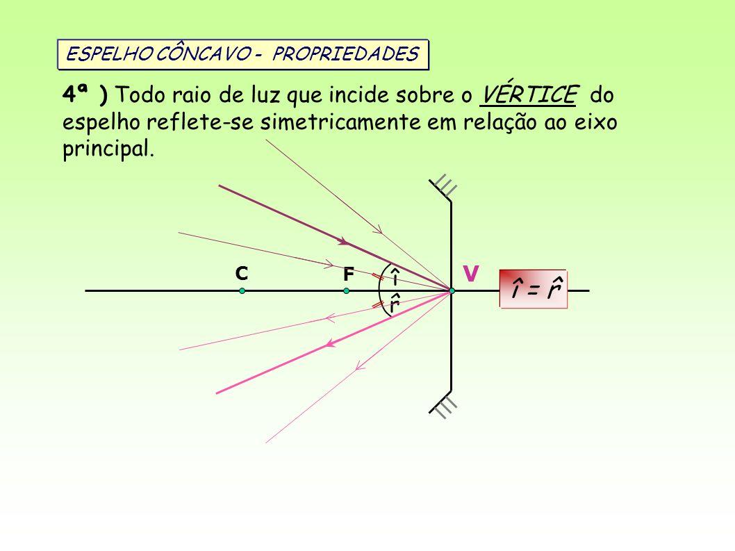 V C F 4ª ) Todo raio de luz que incide sobre o VÉRTICE do espelho reflete-se simetricamente em relação ao eixo principal. î = r ^ î ^ r ESPELHO CÔNCAV