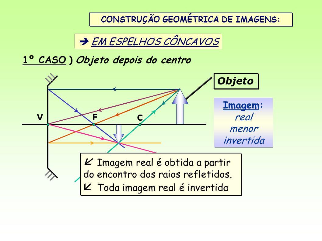 CONSTRUÇÃO GEOMÉTRICA DE IMAGENS: EM ESPELHOS CÔNCAVOS V C F 1º CASO ) Objeto depois do centro Imagem: real menor invertida Objeto Imagem real é obtid