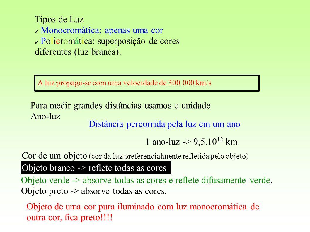 Tipos de Luz Monocromática: apenas uma cor Policromática: superposição de cores diferentes (luz branca). A luz propaga-se com uma velocidade de 300.00