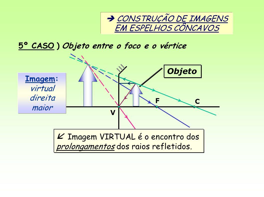 V C F 5º CASO ) Objeto entre o foco e o vértice Imagem: virtual direita maior CONSTRUÇÃO DE IMAGENS EM ESPELHOS CÔNCAVOS Objeto Imagem VIRTUAL é o encontro dos prolongamentos dos raios refletidos.