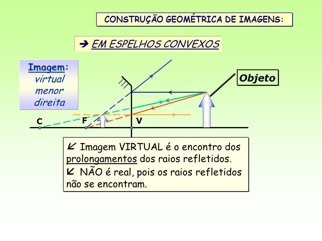 CONSTRUÇÃO GEOMÉTRICA DE IMAGENS: EM ESPELHOS CONVEXOS Imagem: virtual menor direita Objeto V C F Imagem VIRTUAL é o encontro dos prolongamentos dos r