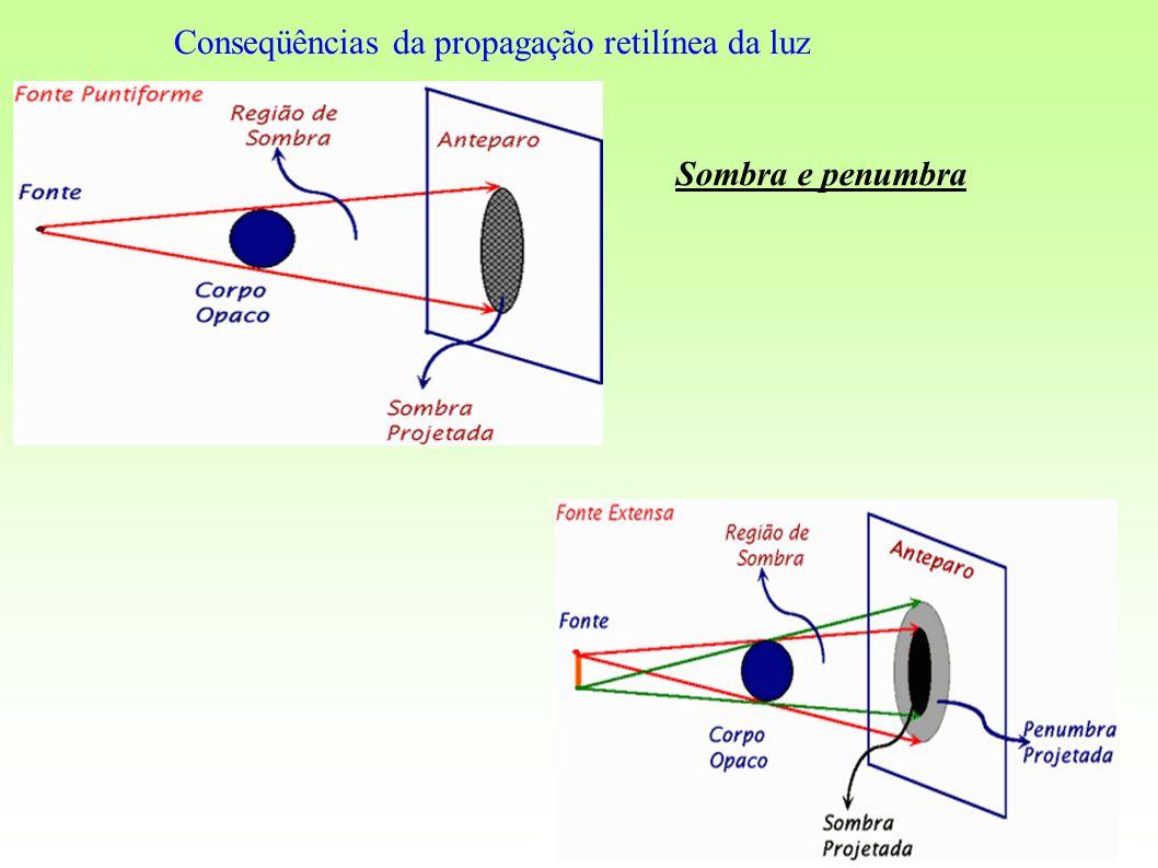 Conseqüências da propagação retilínea da luz Sombra e penumbra
