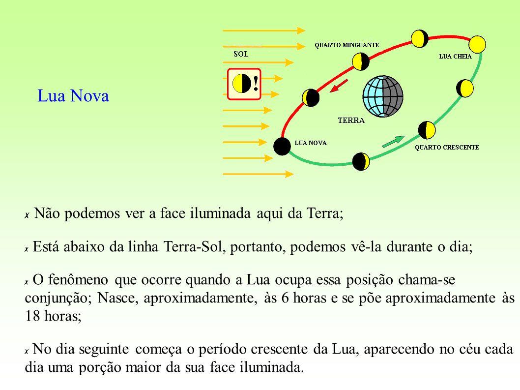 4º CASO ) Objeto sobre o foco Imagem: se forma no infinito imprópria NÃO há formação de imagem CONSTRUÇÃO DE IMAGENS NO ESPELHO CÔNCAVO Objeto Os raios refletidos são paralelos, não se encontram.