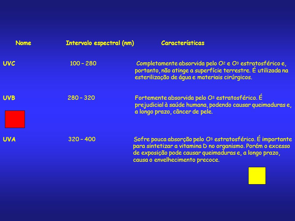 Nome Intervalo espectral (nm) Características UVC 100 – 280 Completamente absorvida pelo O 2 e O 3 estratosférico e, portanto, não atinge a superfície