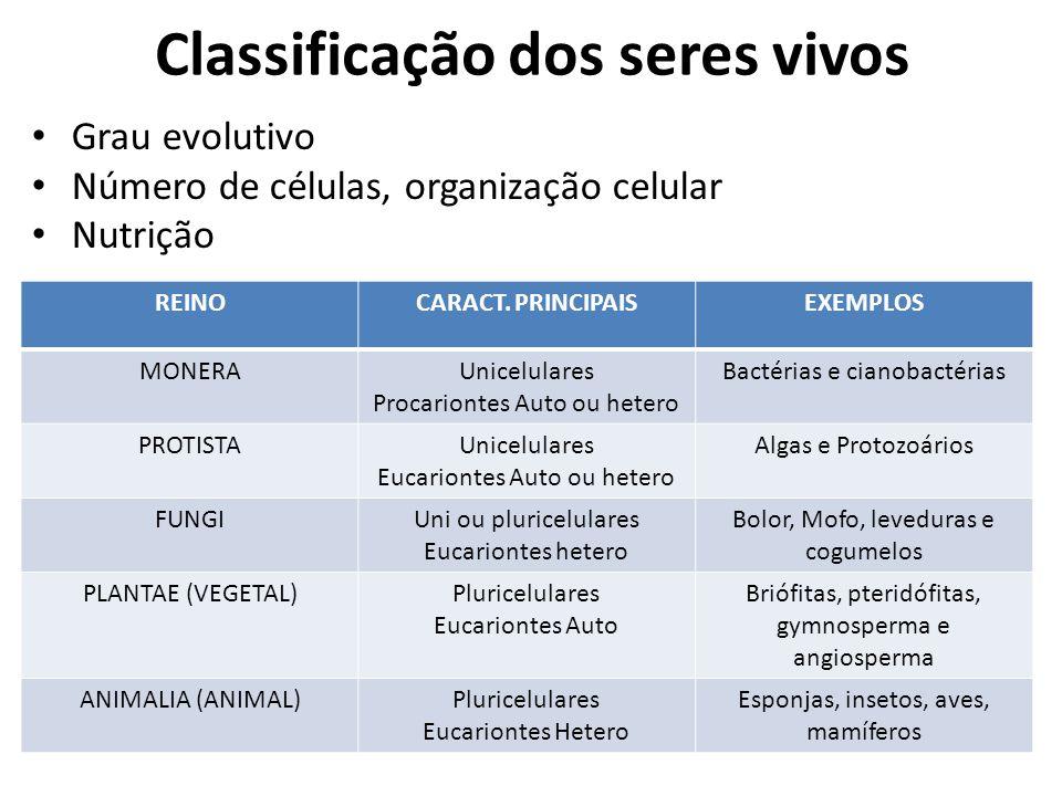 Classificação dos seres vivos Grau evolutivo Número de células, organização celular Nutrição REINOCARACT. PRINCIPAISEXEMPLOS MONERAUnicelulares Procar